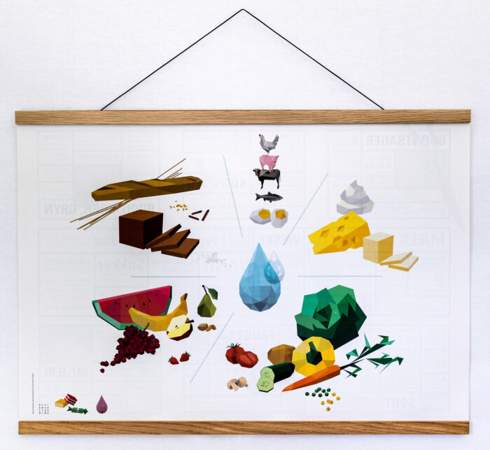 Mad plakat, mad pyramide, mad, mad læring, mad viden, mad børn, mad familie, mad pænt, mad design, mad ophæng, mad visuel, mad overblik, mad forståelse, vendbar plakat, nærvær familie, nærvær børn, gave børn, gave familie